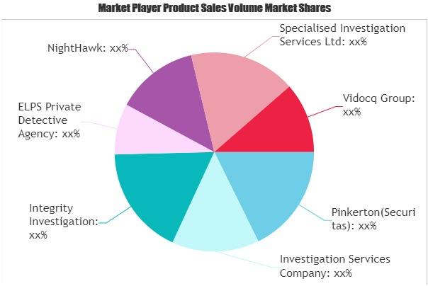 Private Detective Services Market