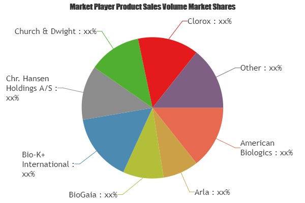 Probiotic Supplements Market