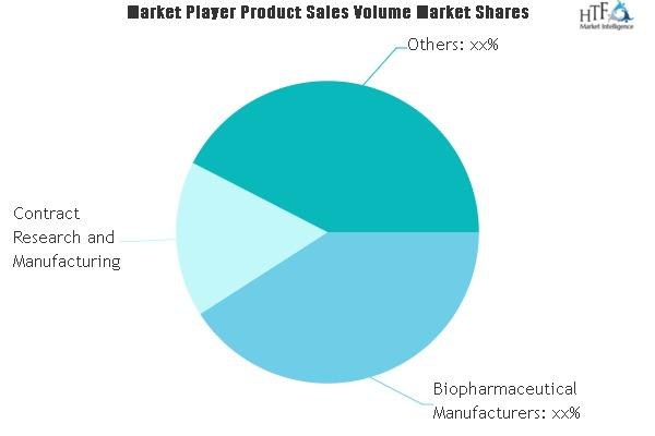 Process Analytical Technology (PAT) Market