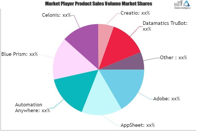 Process Automation Software Market
