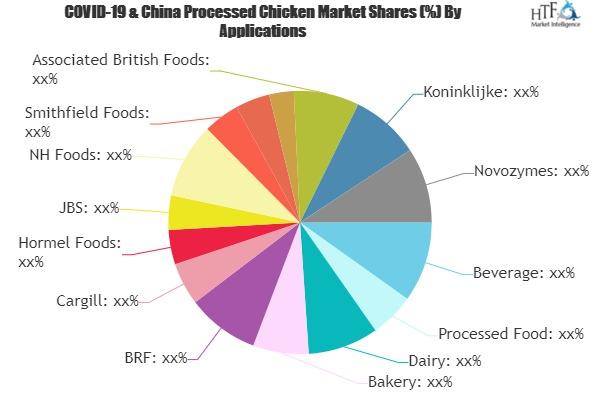 Processed Chicken Market
