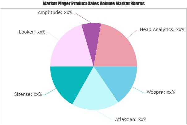 Product Analytics Software Market