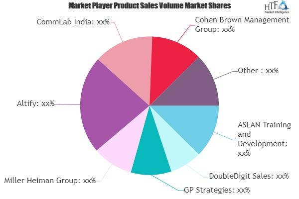 Product-based Sales Training Market