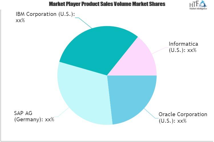 Production Information Management Market