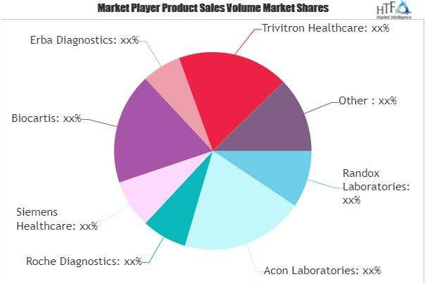 Professional Diagnostics Market (1)