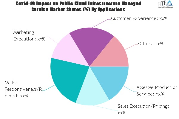 Public Cloud Infrastructure Managed Service Market