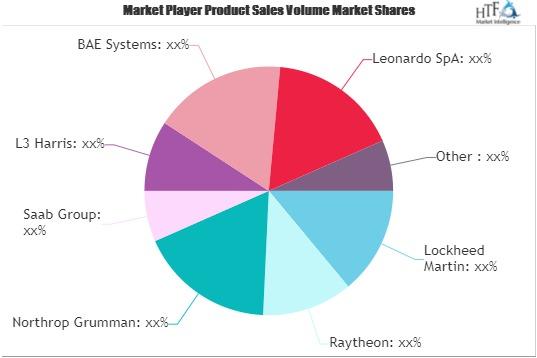 Radar Systems Market