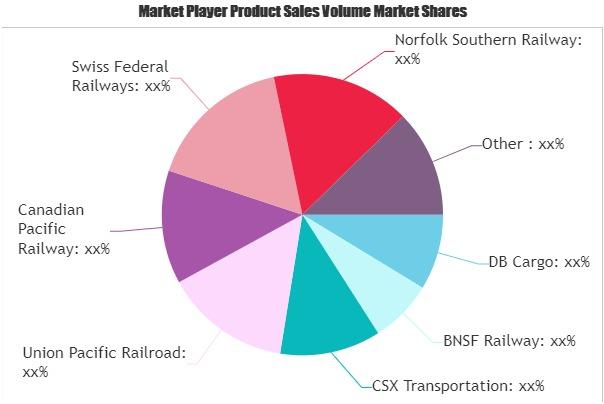 Rail Freight Transport Market