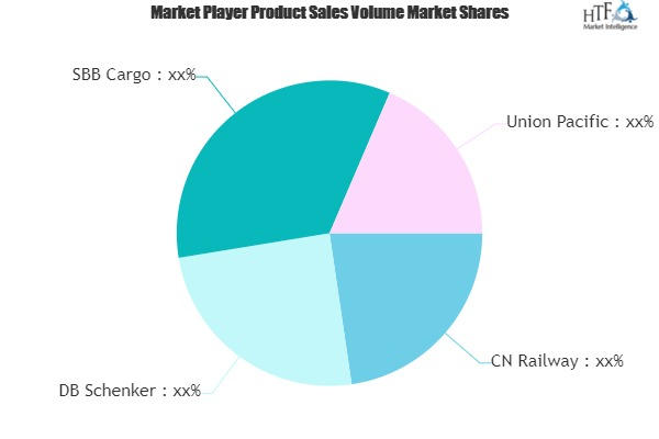 Rail Logistics Market
