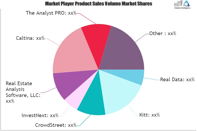 Real Estate Investment Software Market