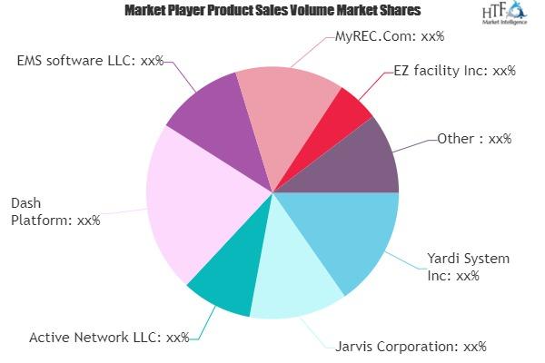 Recreation Management Software Market (1)