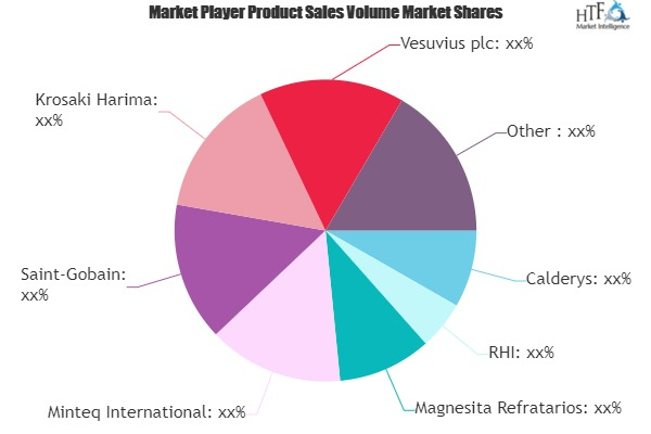 Refractory Product Market