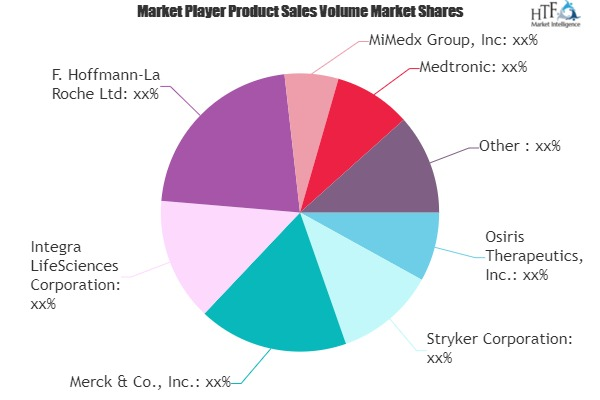 Regenerative Medicines Market