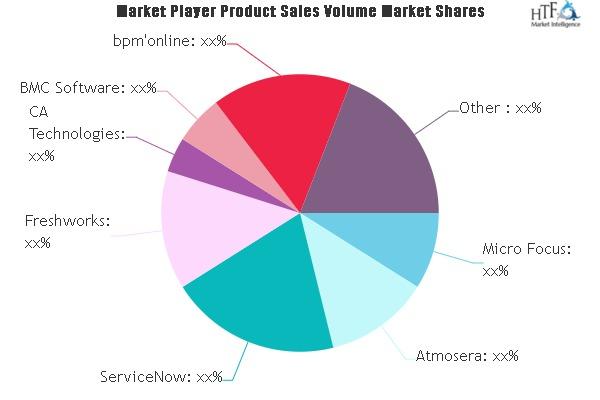 Release Management Market
