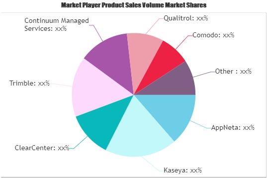 Remote Monitoring Solution Market