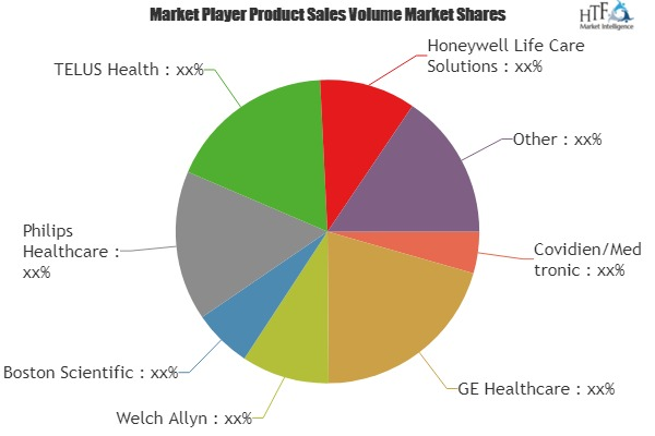 Remote Patient Monitoring Products Market