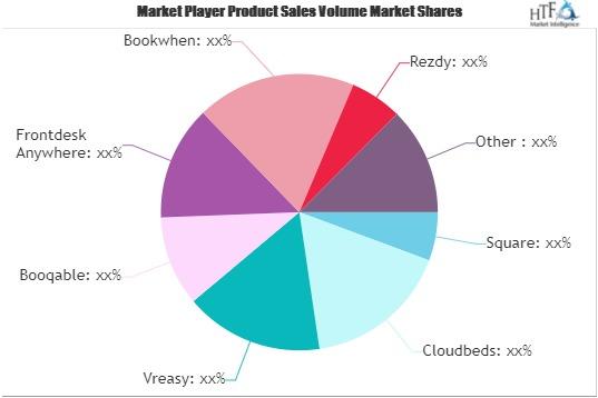 Reservation Software Market