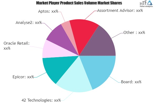 Retail Assortment Management Applications Software Market