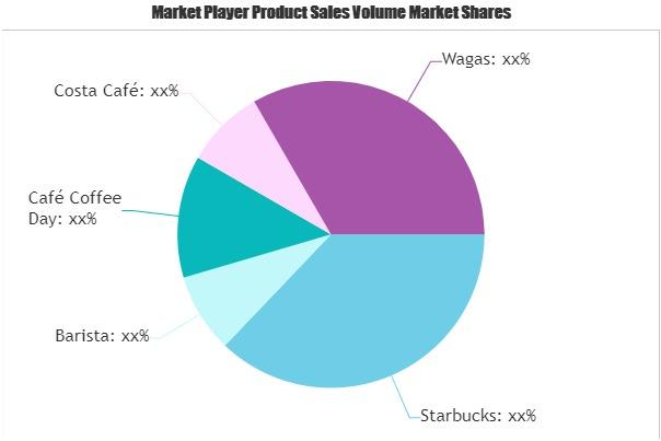 Retail Coffee Chains Market