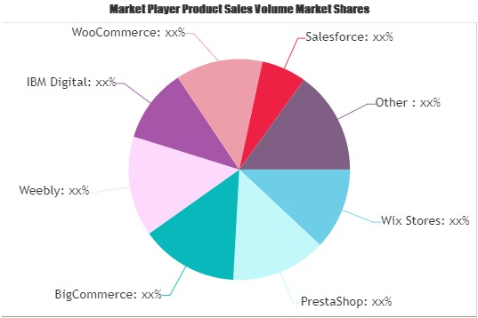 Retail eCommerce Platform Market (1)