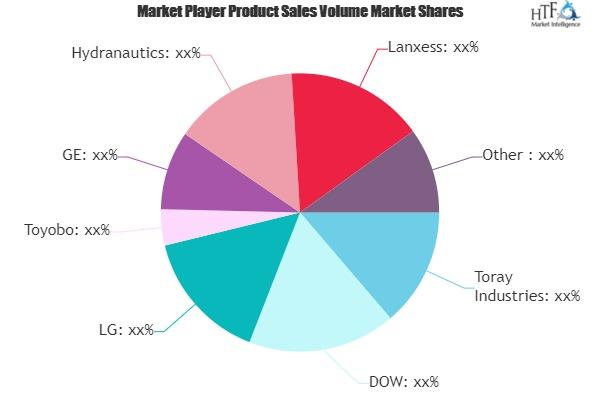 Reverse Osmosis & RO Membranes Market