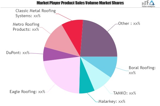 Roofing Products Market
