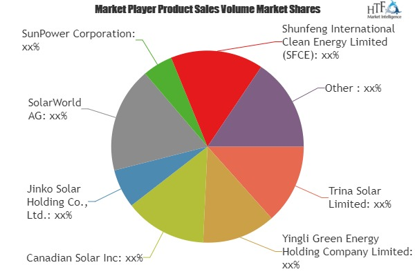 Rooftop Solar PV Market