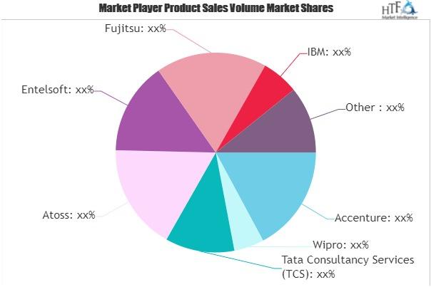 SAP Application Services Market