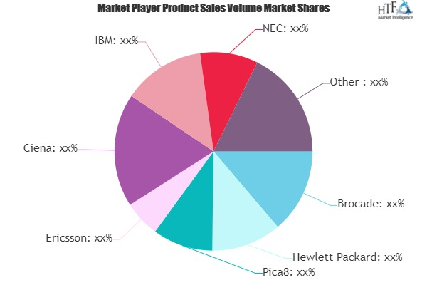 SDN and NFV Market