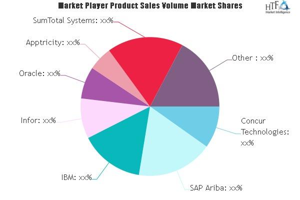 SaaS-Based Expense Management Software Market