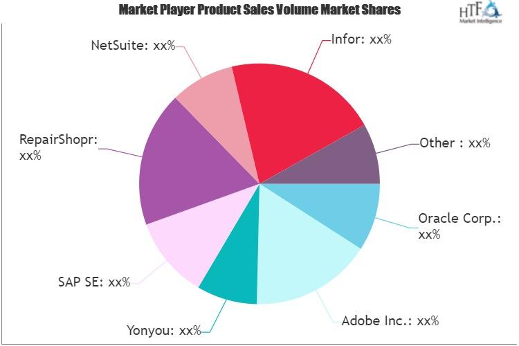 Saas Customer Relationship Management (Crm) Market