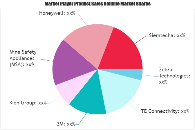 Safety and Productivity Solutions Market (1)