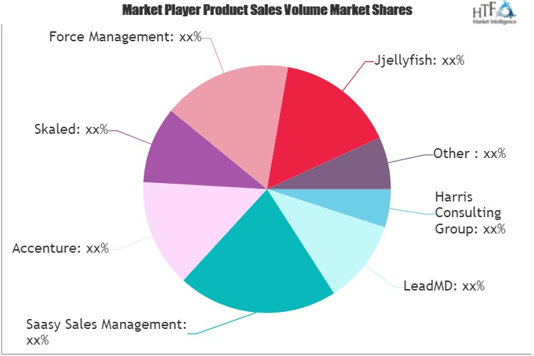 Sales Consulting Services Market