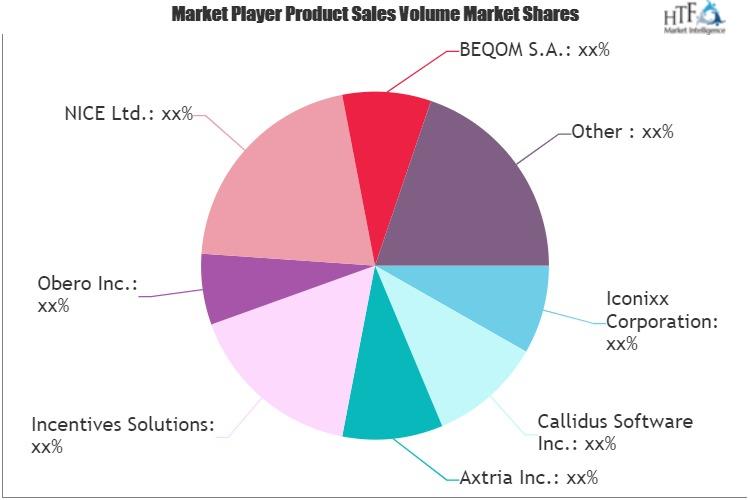 Sales Performance Management (SPM) Market