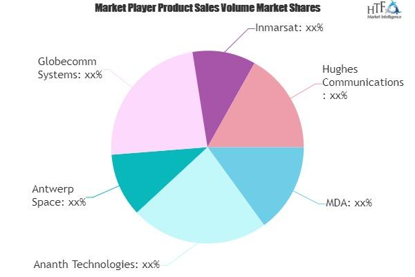 Satellite Communication Subsystems Market
