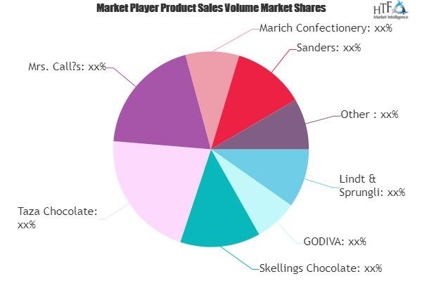 Sea Salt Chocolate Market