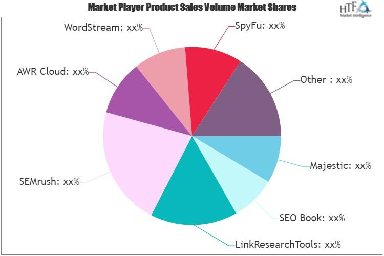 Search Engine Optimization and Marketing Market