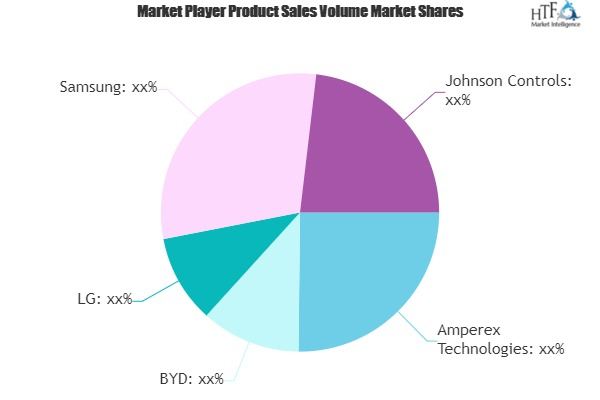 Secondary Batteries Market