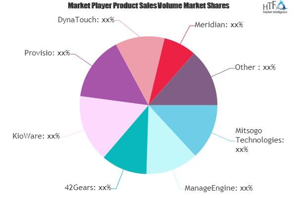 Secure Kiosk Software Market