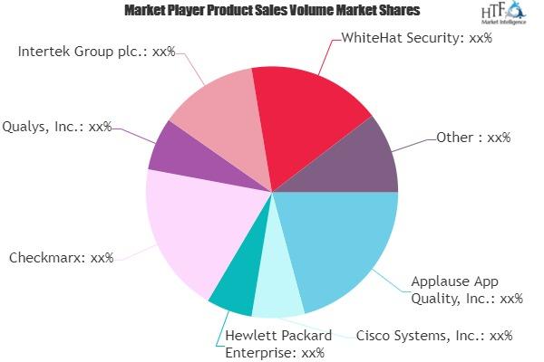 Security Testing Market