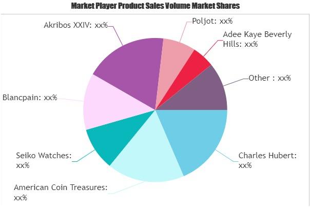 Self-Winding Watch Market