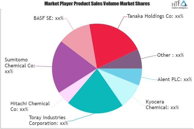 Semiconductor And Ic Packaging Materials Market