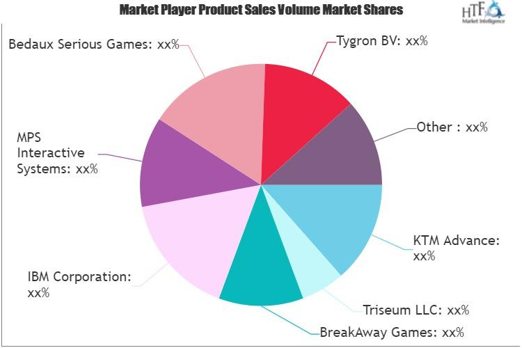 Serious Games Market