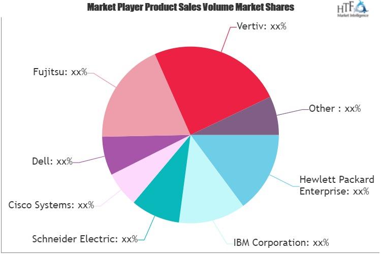 Server Service Market