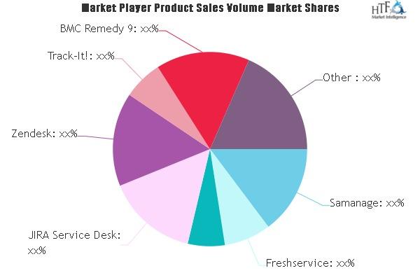 Service Desk Solutions Market