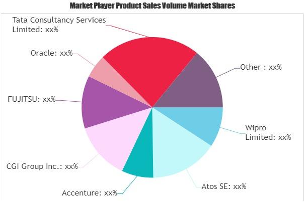 Service Integration Management Market