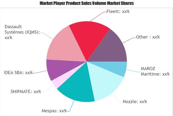 Ship Management Software Market