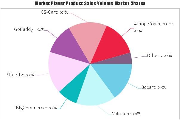 Shopping Cart Software Market
