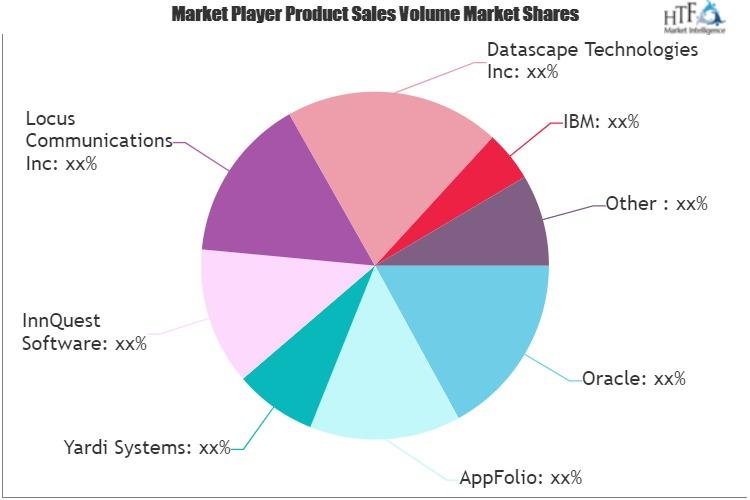 Shopping Center Rental Property Management Software Market