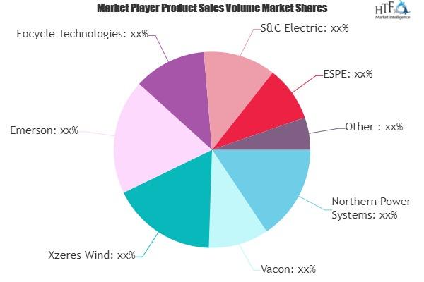 Small Wind Power Market